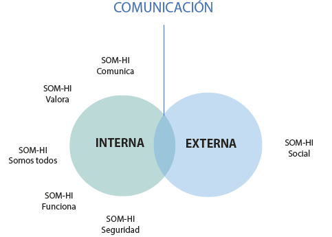 comunicacionsomhi